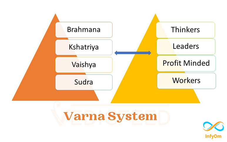4 Varna in Gita vs 4 Departments in Business