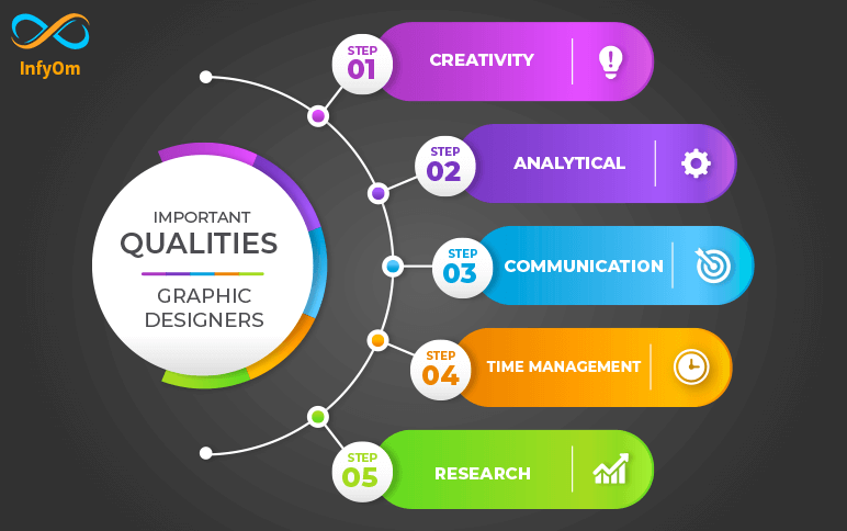 What are some important qualities of graphic designers?