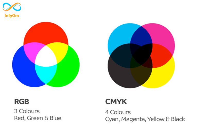 What is the difference between CMYK and RGB?
